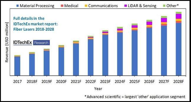 2028年全球光纤激光器市场规模将达89亿美元