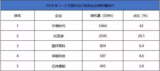 """巨头之外,中国动力电池圈的""""浴血奋战""""从未停止"""