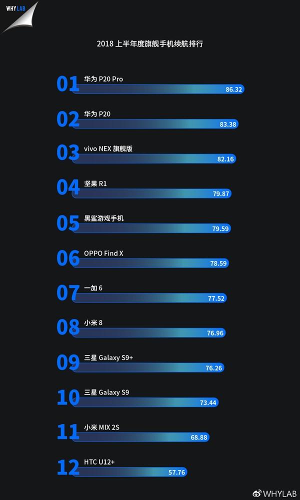 WHYLAB发布2018上半年度旗舰手机续航排行:P20 Pro排名第一