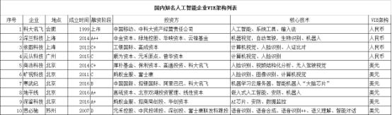 中国芯的深鉴卖了,还有哪些AI企业将在卖的路上?