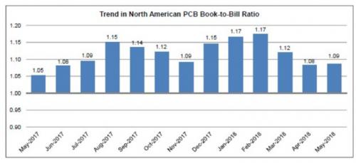 5月份北美PCB行业增长