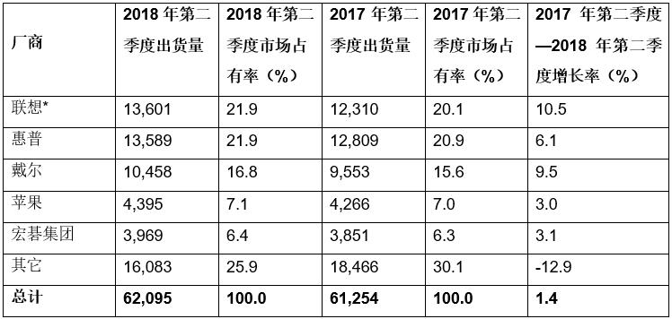 Gartner:2018年第二季度全球PC出货量六年来首次出现增长
