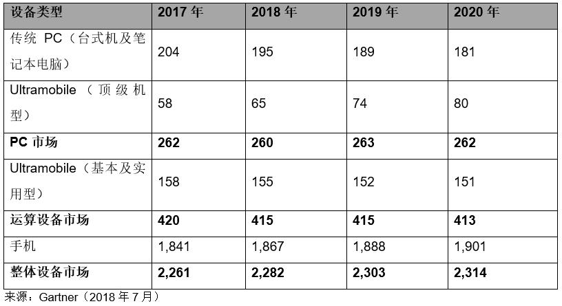 Gartner预计PC价格上升将带动2018年全球设备出货量平稳增长