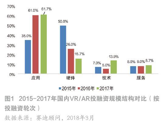 2018年中国VR/AR产业投融资特点及趋势