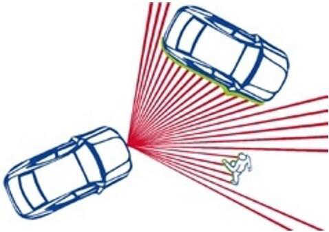 汽车LiDAR系统智慧之眼——探测器该怎么选?