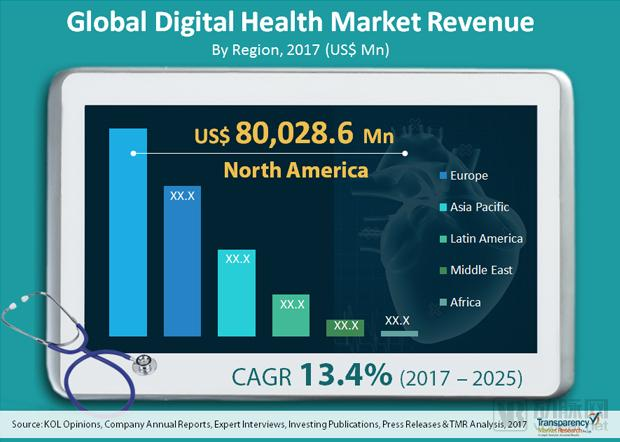 36000亿数字医疗市场,GPS、强生、联影等器械巨头强势布局