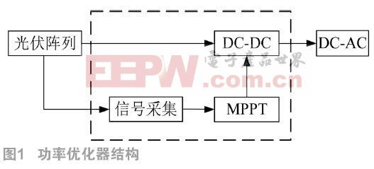 光伏汇流箱中功率优化器的设计和MPPT控制方法研究