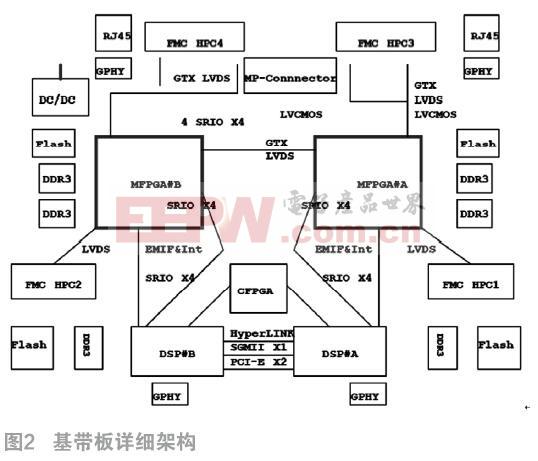 基于FPGA的高速光纤通信基带板的设计