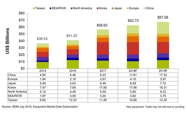 2018年全球半导体设备市场将达627亿美元:中国跃居第二