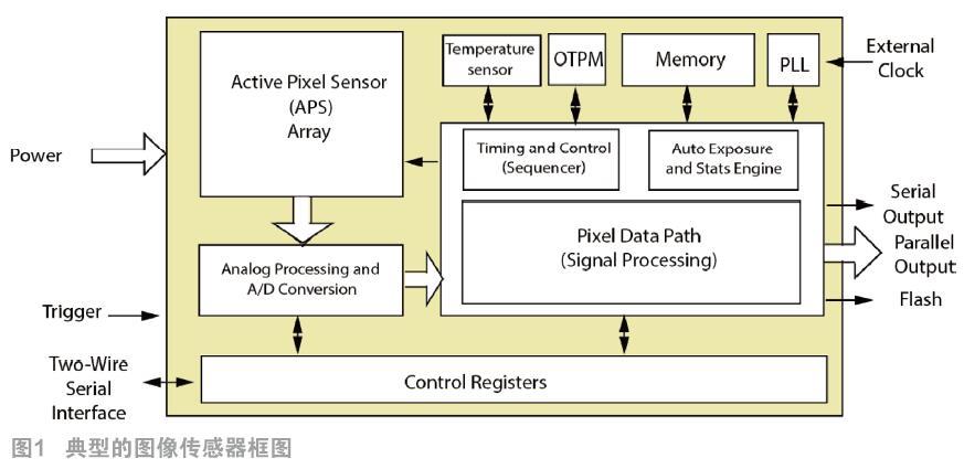 自动驾驶辅助系统聚焦于图像传感的功能性安全