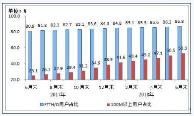 工信部:50兆宽带普及率超80% 百兆已过半