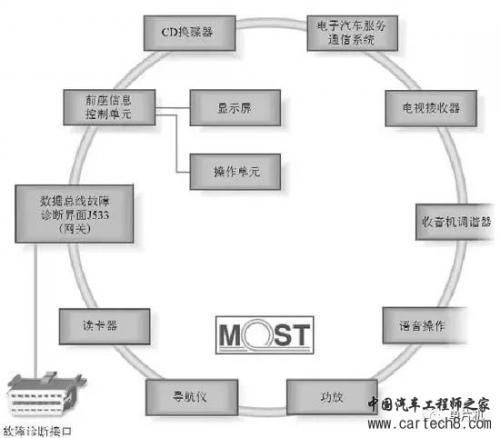 most总线采用环形网络结构