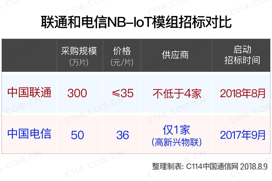 中国联通NB-IoT模组招标背后的逻辑