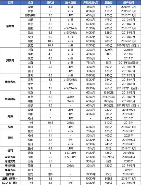 中国大陆TFT-LCD产线京东方营收938亿夺冠!