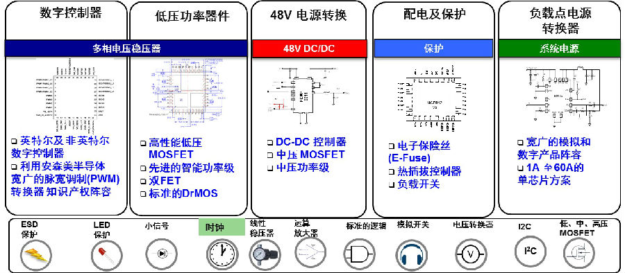 安森美半导体提供全面的云电源方案满足高能效、高功率密度、 高可靠性的要求