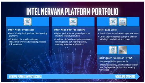多管齐下反击Nvidia,英特尔在AI芯片市场还有机会吗?