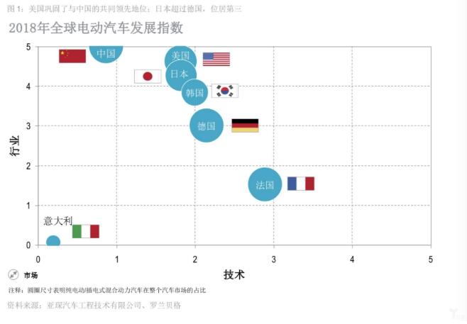 深度 | 2018全球电动汽车发展指数:中国领先,意大利垫底