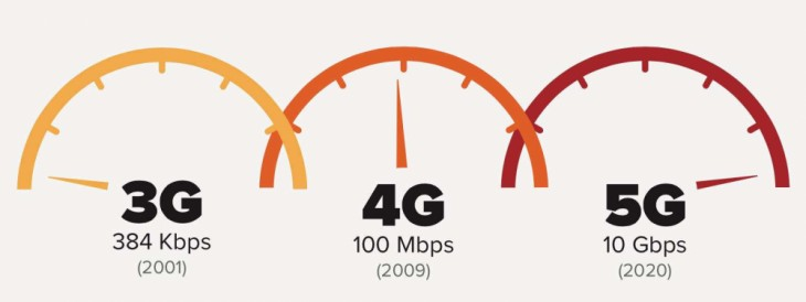 手机行业的下一个风口 5G手机都有哪些优点