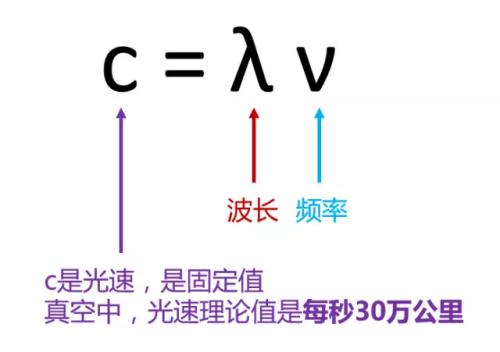 小枣君解释一下,上面这个公式,这是物理学的基本公式,光速=波长×频图片