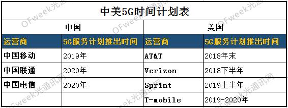 5G风口之下|中美部署大对比