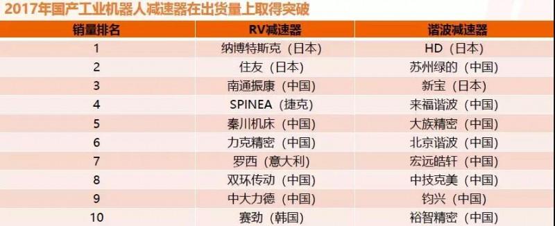 2018年中国工业机器人减速器需求将超40万台