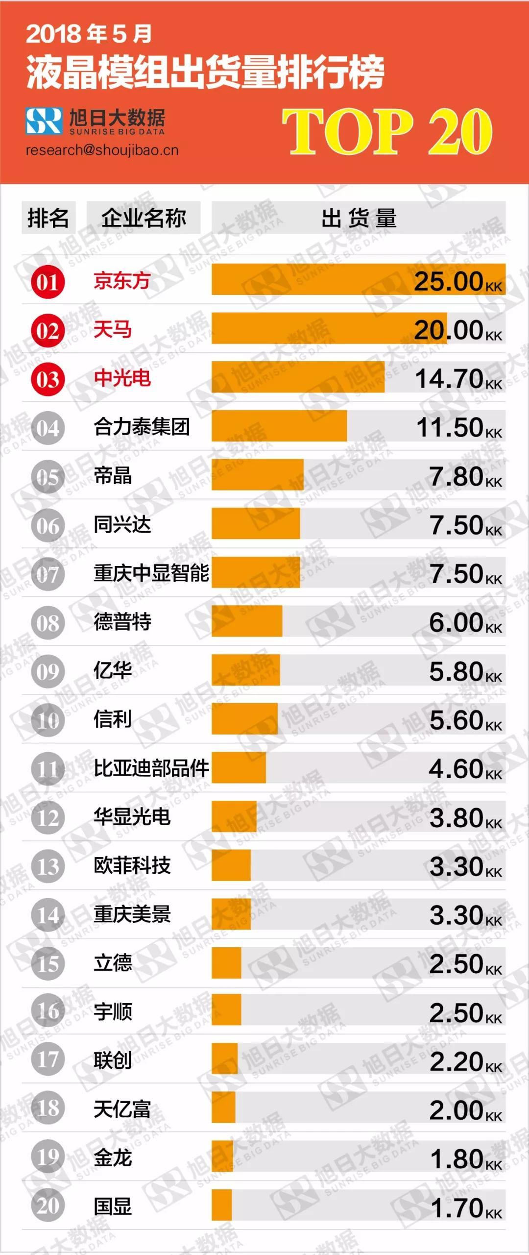 2018年5月液晶模组出货量排行榜:京东方占据首位