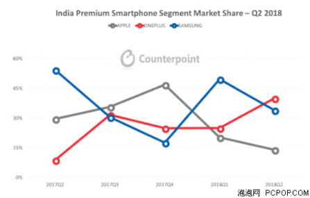 市场占有率40% 一加手机为何能领跑印度高端手机市场?
