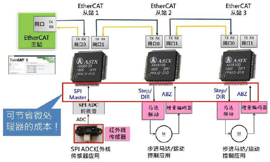 亚信电子将于2018 TAIROS展出全新AX58100 EtherCAT从站控制器