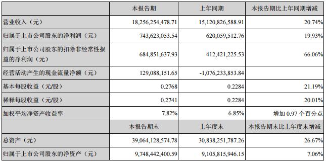 欧菲科技上半年营收182.56亿元 同比增长20.74%