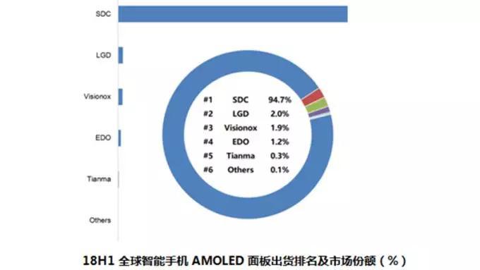 H1全球OLED面板手机出货2亿片 中国面板厂成长明显