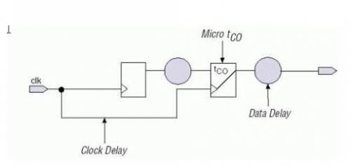 从易到难总结几种FPGA时序约束方法