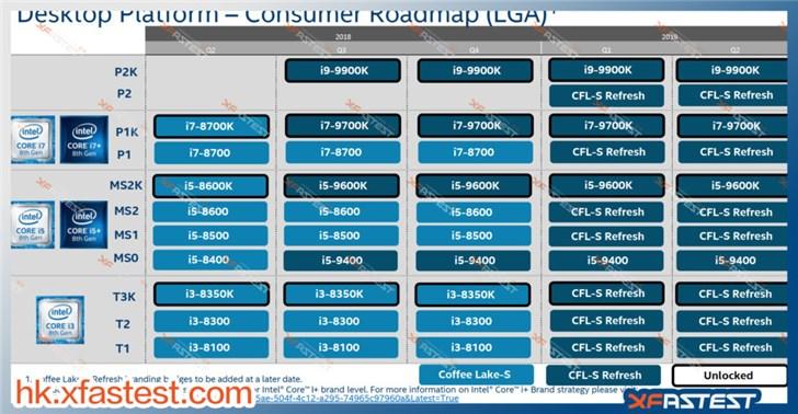 英特尔更新CPU路线图:九代酷睿处理器第三季度发售