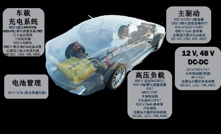 汽車電子化帶來的電源、電池、充電系統的挑戰