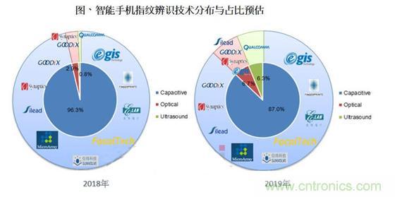 屏下指纹正式崛起 今年指纹识别市场占比将突破13%