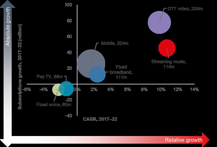 2017-2022年运营商5G RAN投资将超300亿美元