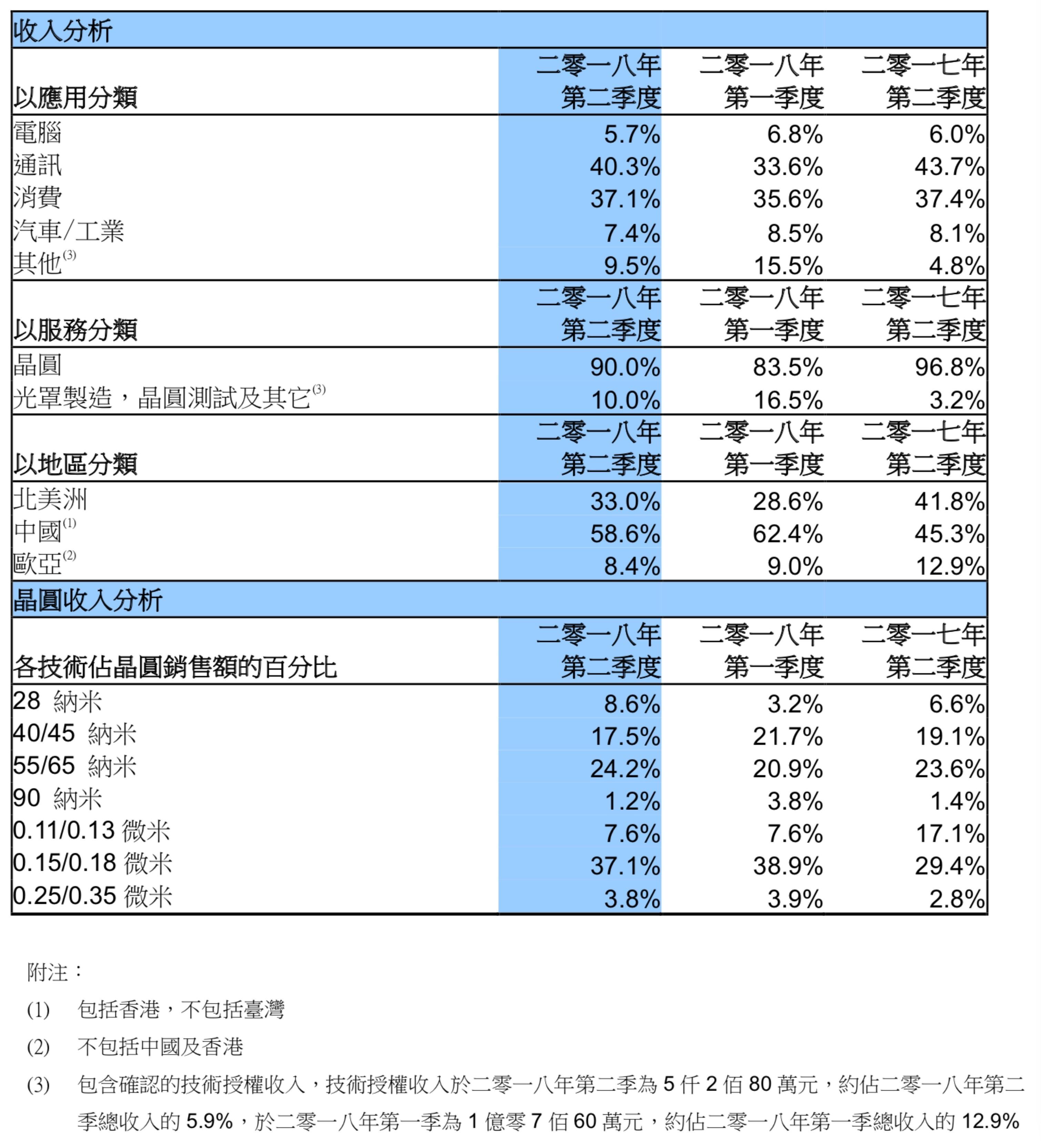 中芯国际14纳米FinFET制程开始客户导入,Q2营收同比增长18.6%