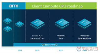 Arm发布CPU路线图 将打破摩尔定律?