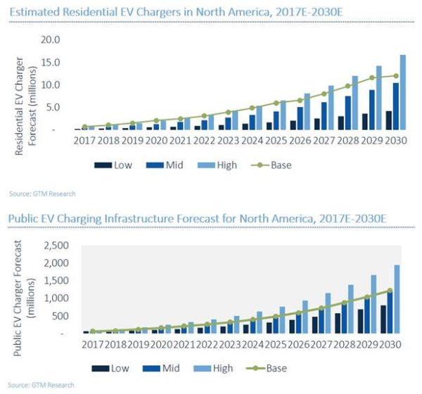 到2030年全球电动汽车充电基础设施达4000万个