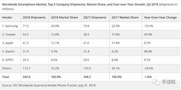 三星销量减10%,已影响全年利润,原因是S9销量远低于预期