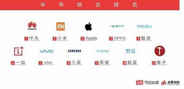 2018手机行业白皮书:只有华为与小米属于第一梯队