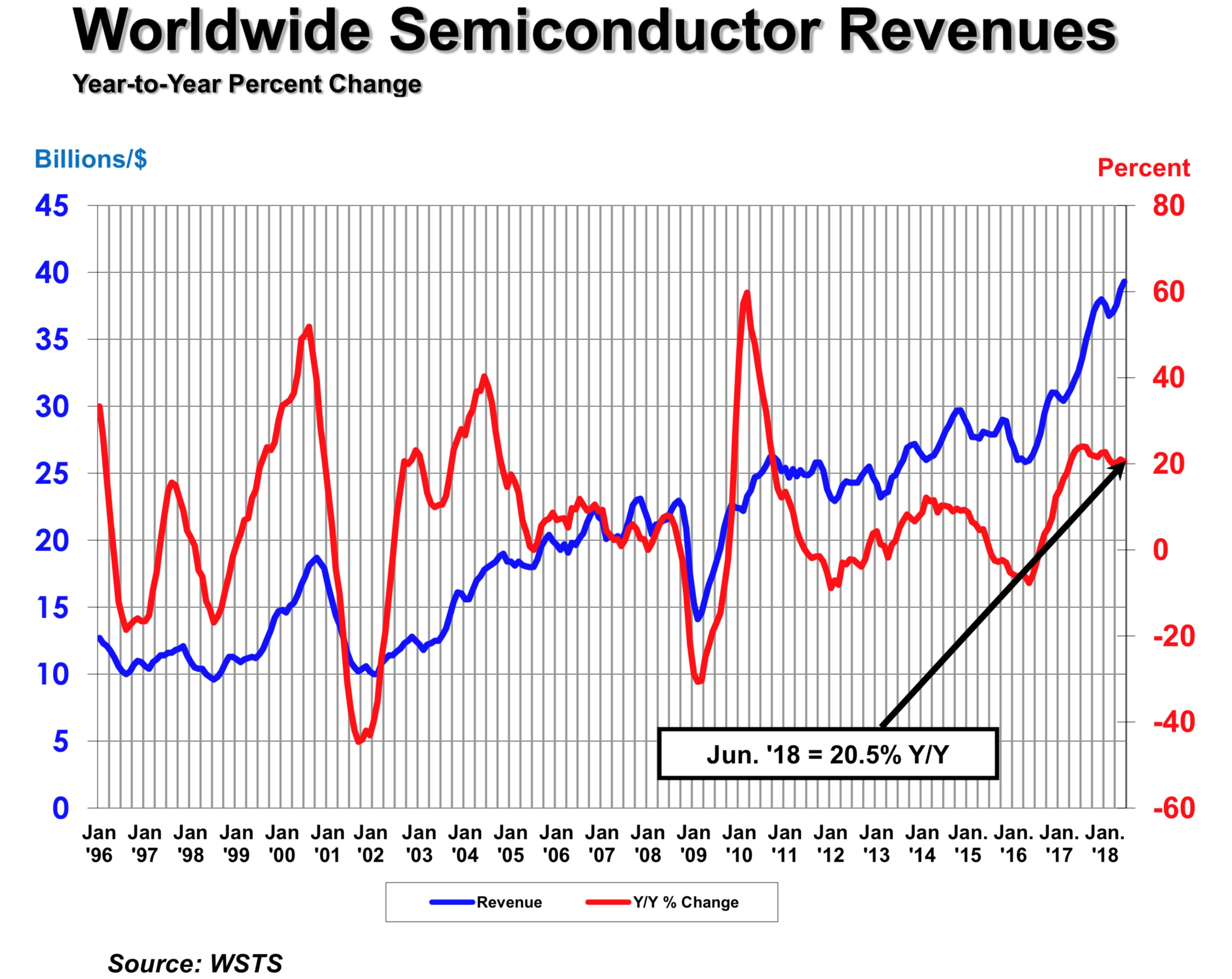 2018上半年全球半导体销售额1179亿美元,6月中国市场增幅超30%