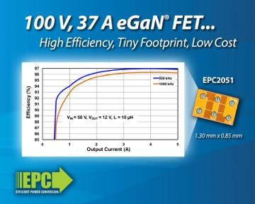 宜普电源转换公司(EPC)推出100 V、尺寸比等效硅器件小30倍及工作在500 kHz频率时可实现97%效率的氮化镓(eGaN?)功率晶体管