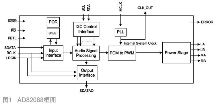 基于数字功放AD82088实现的电声设计方案