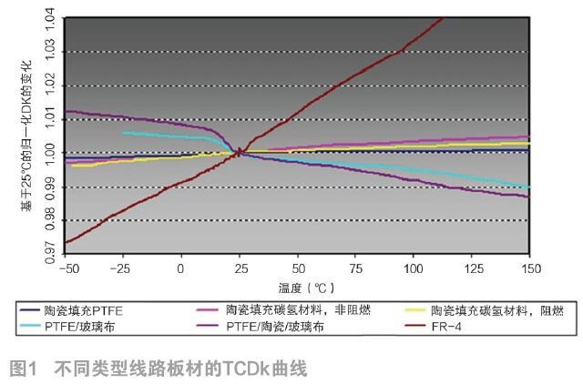 不同频段下如何选择适用于5G功率放大器电路的线路板材