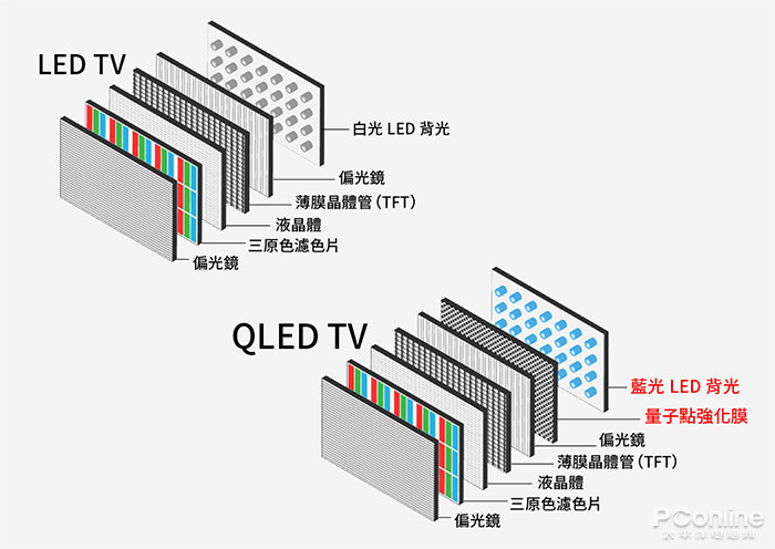 比OLED更强的QLED技术到底有多厉害?