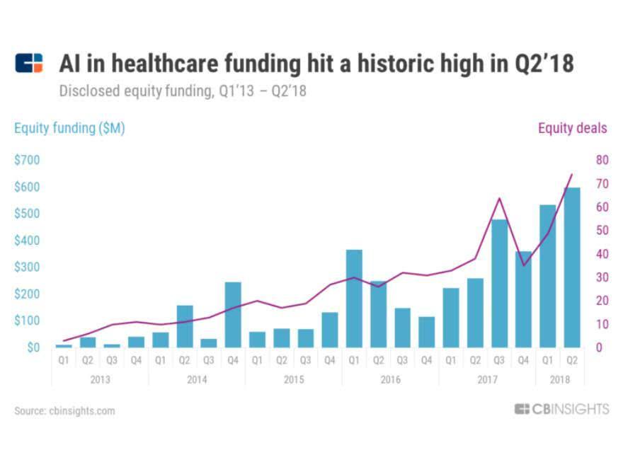 醫療AI八大趨勢:蘋果正在顛覆未來,中國創企勢如破竹