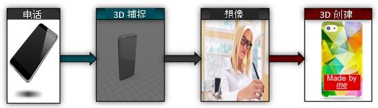 捕捉、想象、创造:使用新款TI DLP® Pico芯片组实现高精度台式3D打印和便携式3D扫描