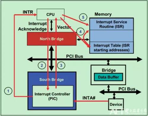 一个简单的PCI总线INTx中断实现流程