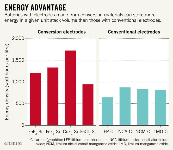 浅析锂电池未来发展趋势对电动汽车的影响
