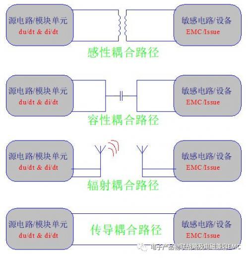 PCB設計中EMI傳導干擾該如何處理?